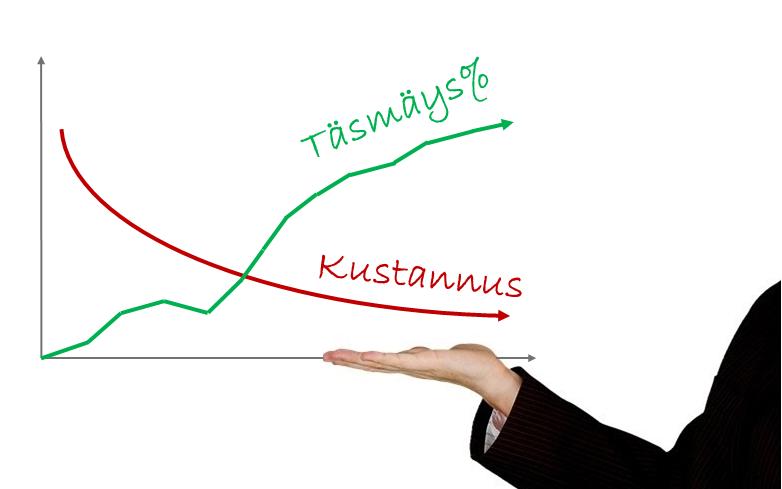 Kuva Bos:n blogikirjoituksesta, jossa käsitellään asiakkaan saamaa merkittävää prosessisäästöä hankinnasta maksuun -vinkeistä